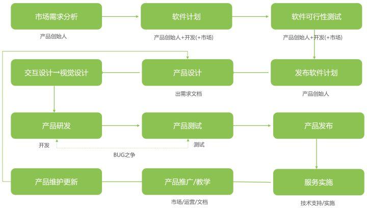 一个面向市场的企业级软件诞生流程